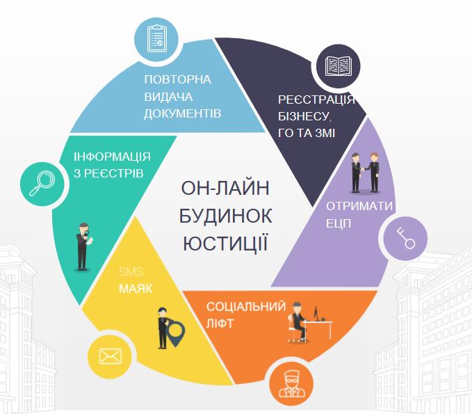 Харьковским предпринимателям облегчили жизнь