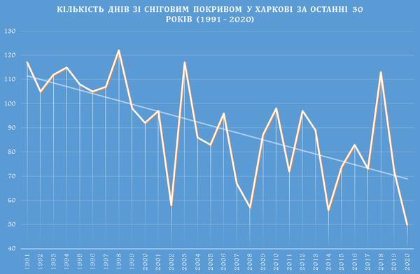 Погода в Харькове: наблюдается неприятная тенденция